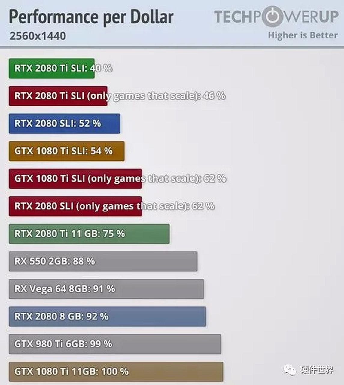 RTX 2080/Ti SLI 效能曝光結果一個字:「慘」! - XFastest Hong