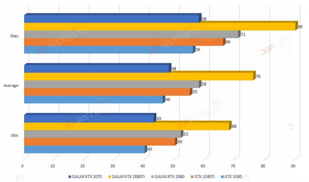 XFastest 開箱實測:RTX 2070 效能直逼GTX 1080 Ti! | LIHKG 討論區