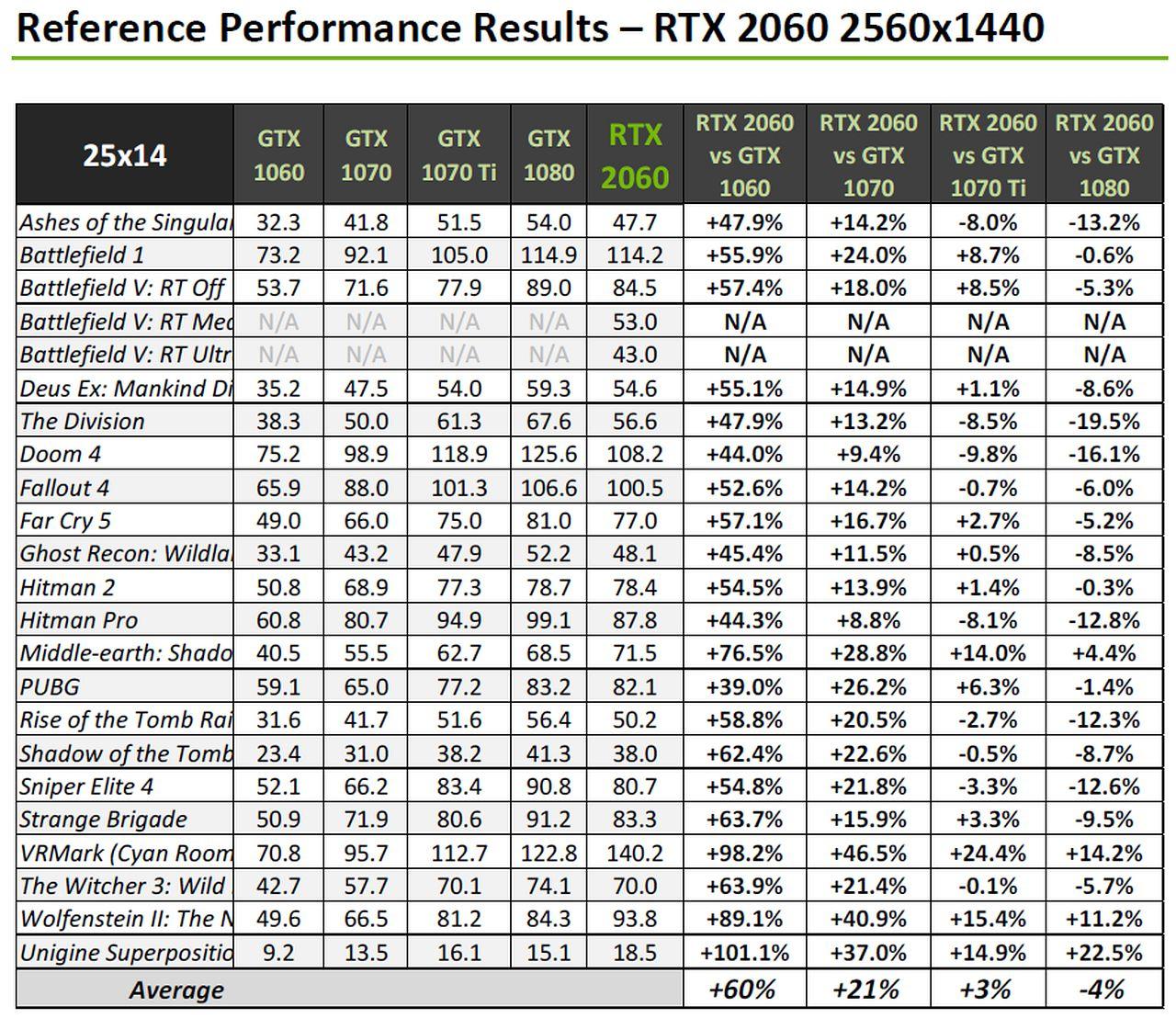 NVIDIA GeForce RTX 2060 正式解禁效能較GTX 1060 提升60